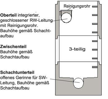 Kanalschacht 150 cm Durchmesser im Trennsystem